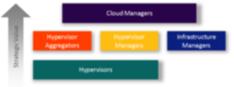 Cloud Computing IaaS Market Map
